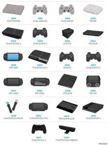 Los 20 años de Playstation